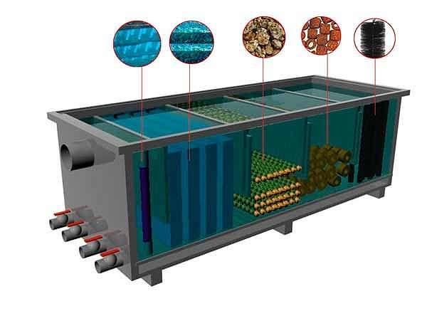 Оснащение аквариума инвентарь аквариум фильтрация воды  Технологическое обеспечение аквариума Фильтрация способствует идеальной очистке воды