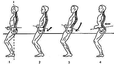 1. Правильное положение туловища всадника в седле. 2, 3, 4. Неправильное положение туловища всадника в седле, рисунок картинка изображение